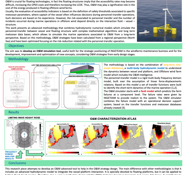 WIND EUROPE 2019 – Poster Presentation